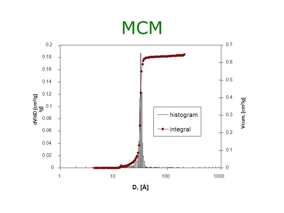 MCM histogram integral D, [Å] 0.02 0.04 0.06 0.08 0.1 0.12 0.14 0.16